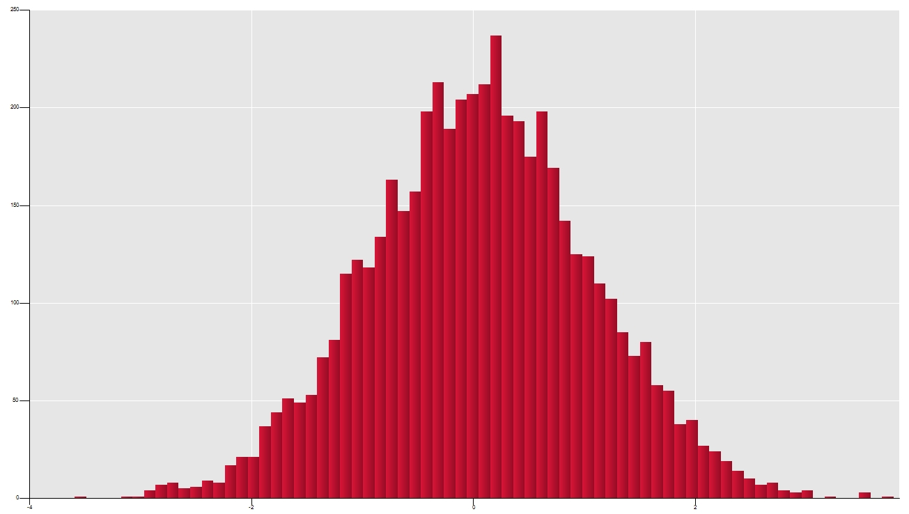 how to build monte carlo simulation in excel